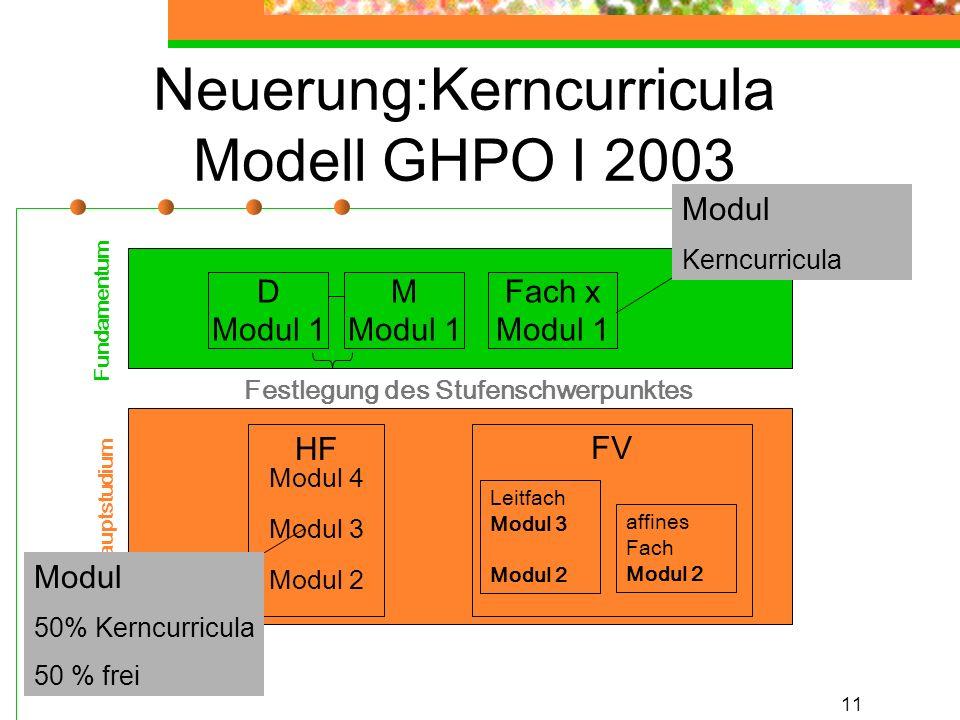 11 Neuerung:Kerncurricula Modell GHPO I 2003 Festlegung des Stufenschwerpunktes Fundamentum Hauptstudium HF Modul 4 Modul 3 Modul 2 FV M Modul 1 Fach x Modul 1 affines Fach Modul 2 Leitfach Modul 3 Modul 2 Modul 50% Kerncurricula 50 % frei Modul Kerncurricula D Modul 1
