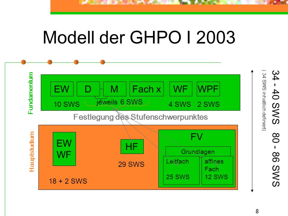 8 Modell der GHPO I 2003 Festlegung des Stufenschwerpunktes Fundamentum Hauptstudium EW WF HF FV EWDMFach xWFWPF jeweils 6 SWS 4 SWS10 SWS2 SWS 18 + 2 SWS 29 SWS Grundlagen affines Fach 12 SWS Leitfach 25 SWS 34 - 40 SWS ( 34 SWS inhaltlich definiert) 80 - 86 SWS