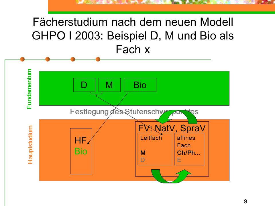 9 Fächerstudium nach dem neuen Modell GHPO I 2003: Beispiel D, M und Bio als Fach x Festlegung des Stufenschwerpunktes Fundamentum Hauptstudium HF Bio FV: NatV, SpraV DMBio affines Fach Ch/Ph...