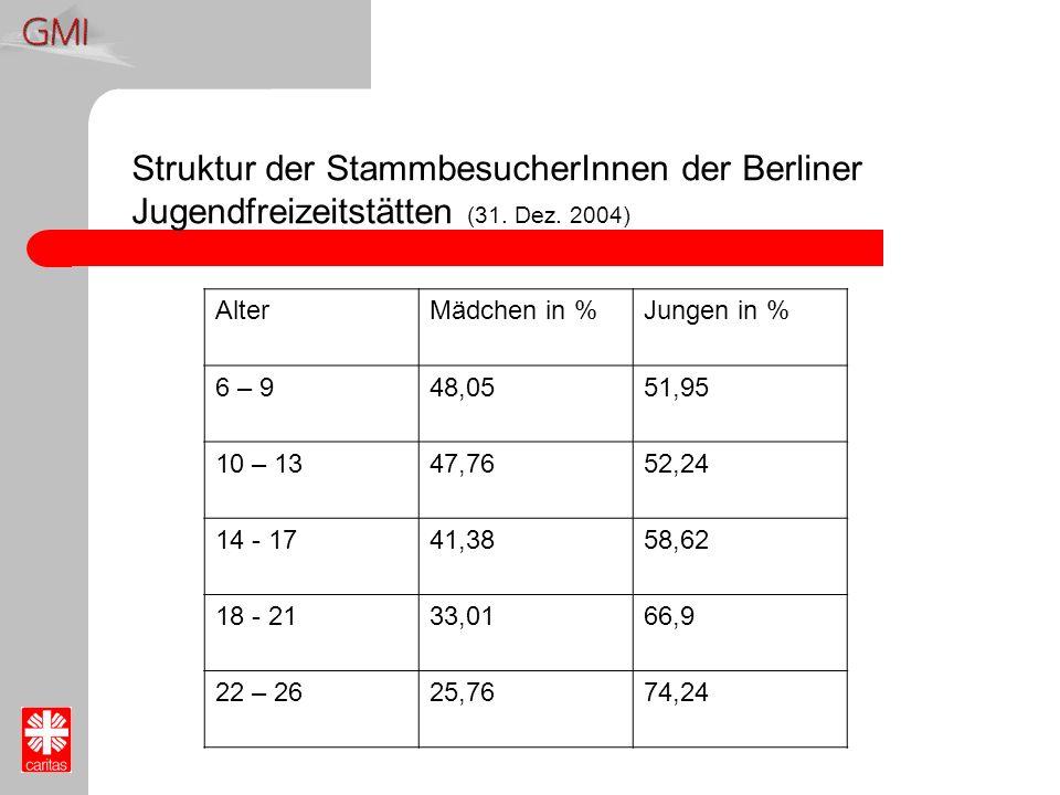 Struktur der StammbesucherInnen der Berliner Jugendfreizeitstätten (31. Dez. 2004) AlterMädchen in %Jungen in % 6 – 948,0551,95 10 – 1347,7652,24 14 -