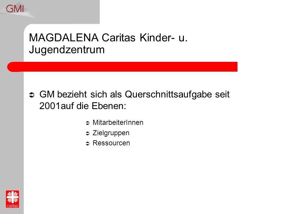 MAGDALENA Caritas Kinder- u. Jugendzentrum GM bezieht sich als Querschnittsaufgabe seit 2001auf die Ebenen: MitarbeiterInnen Zielgruppen Ressourcen