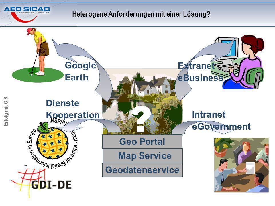 Erfolg mit GIS Heterogene Anforderungen mit einer Lösung? Geo Portal Map Service Geodatenservice Google Earth Extranet eBusiness Intranet eGovernment