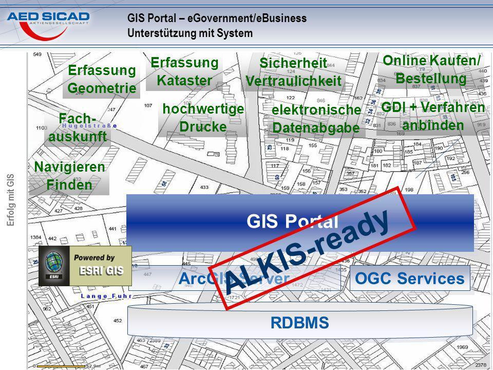 Erfolg mit GIS GIS Portal – eGovernment/eBusiness Unterstützung mit System Online Kaufen/ Bestellung Fach- auskunft Navigieren Finden Erfassung Geomet