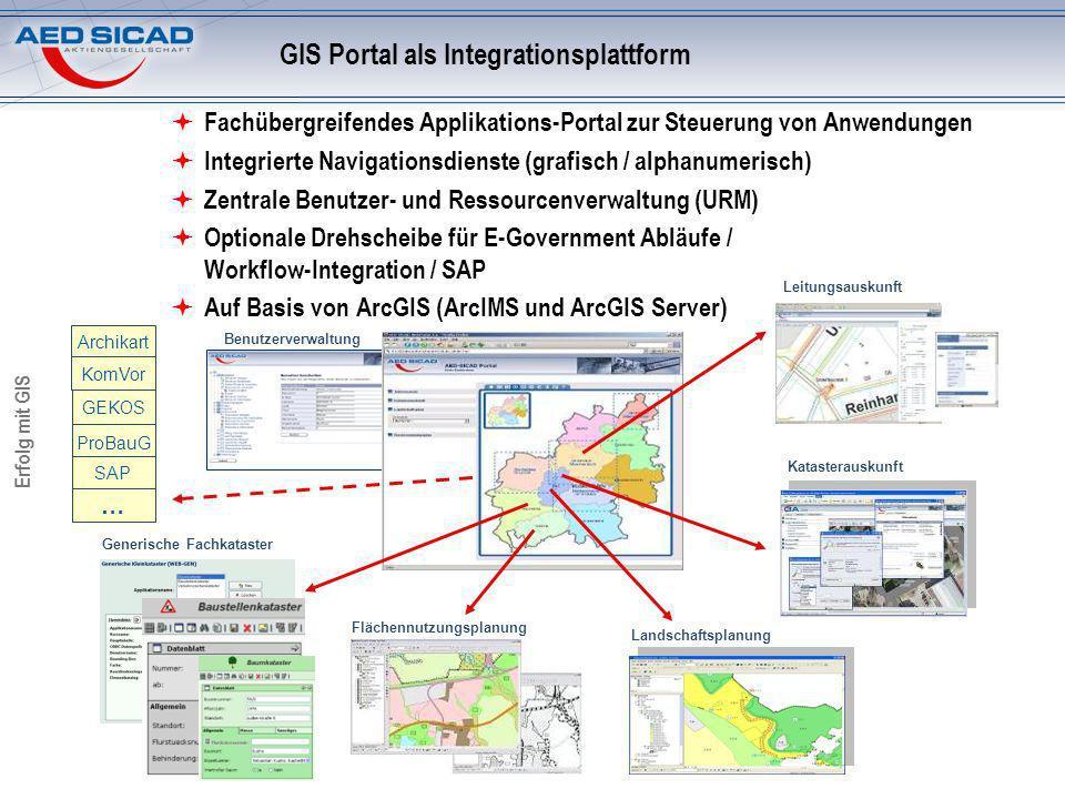 Erfolg mit GIS Benutzerverwaltung GIS Portal als Integrationsplattform Landschaftsplanung Flächennutzungsplanung Generische Fachkataster Fachübergreifendes Applikations-Portal zur Steuerung von Anwendungen Integrierte Navigationsdienste (grafisch / alphanumerisch) Zentrale Benutzer- und Ressourcenverwaltung (URM) Optionale Drehscheibe für E-Government Abläufe / Workflow-Integration / SAP Auf Basis von ArcGIS (ArcIMS und ArcGIS Server) GEKOS ProBauG SAP … Leitungsauskunft Katasterauskunft Archikart KomVor