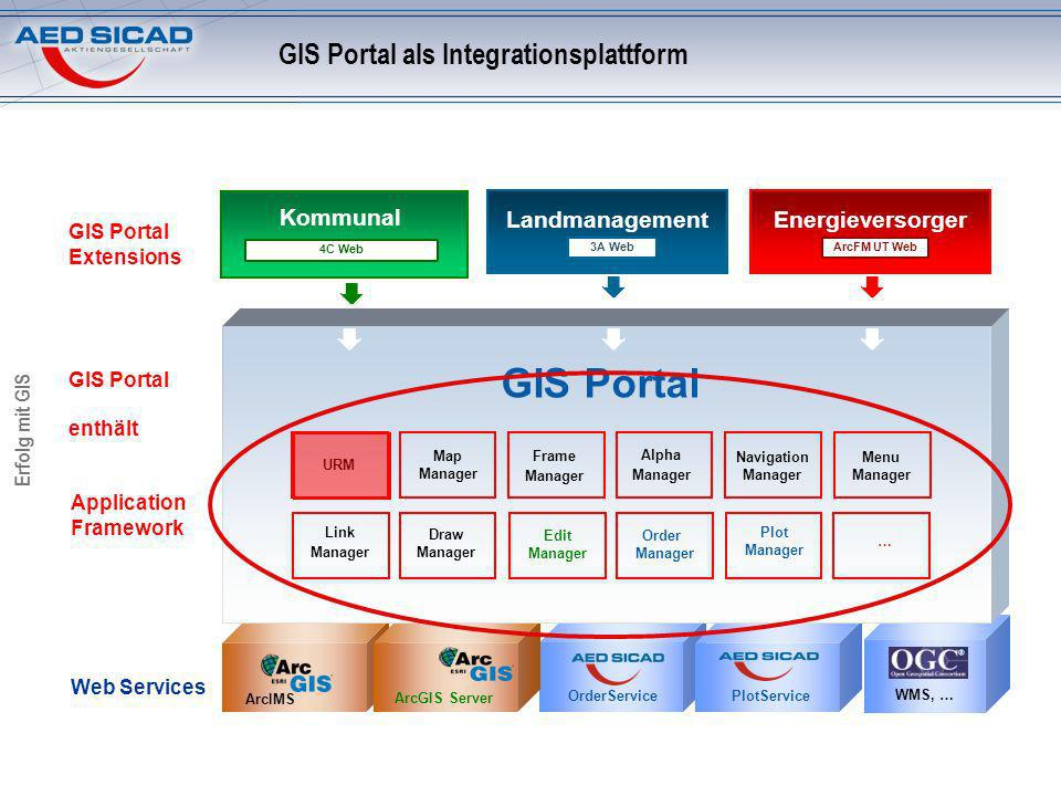 Erfolg mit GIS PlotService ArcIMS ArcGIS Server OrderService WMS, … Application Framework Web Services GIS Portal Extensions GIS Portal enthält GIS Po