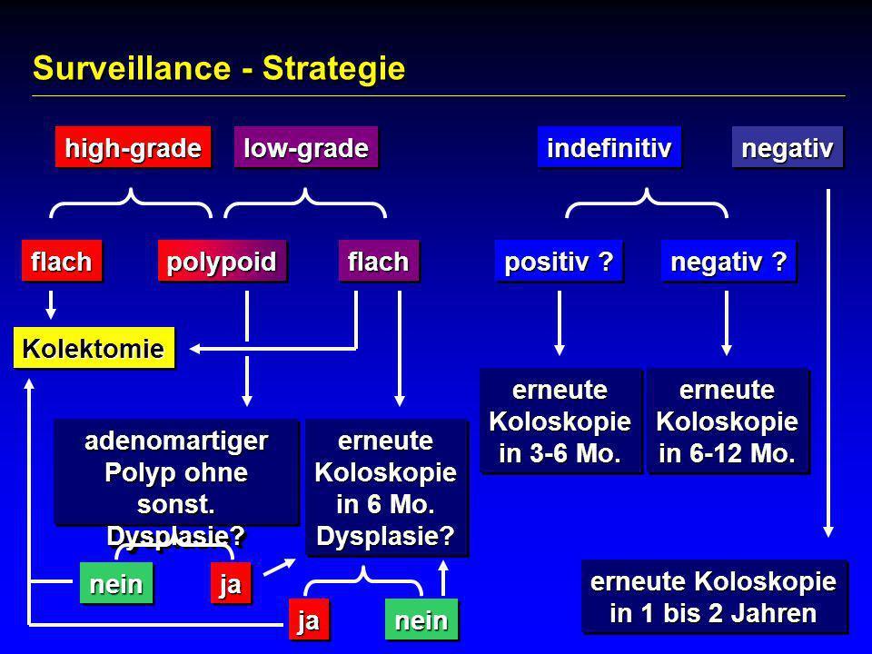 KolektomieKolektomie erneute Koloskopie in 1 bis 2 Jahren erneute Koloskopie in 1 bis 2 Jahren high-gradehigh-gradeindefinitivindefinitivlow-gradelow-