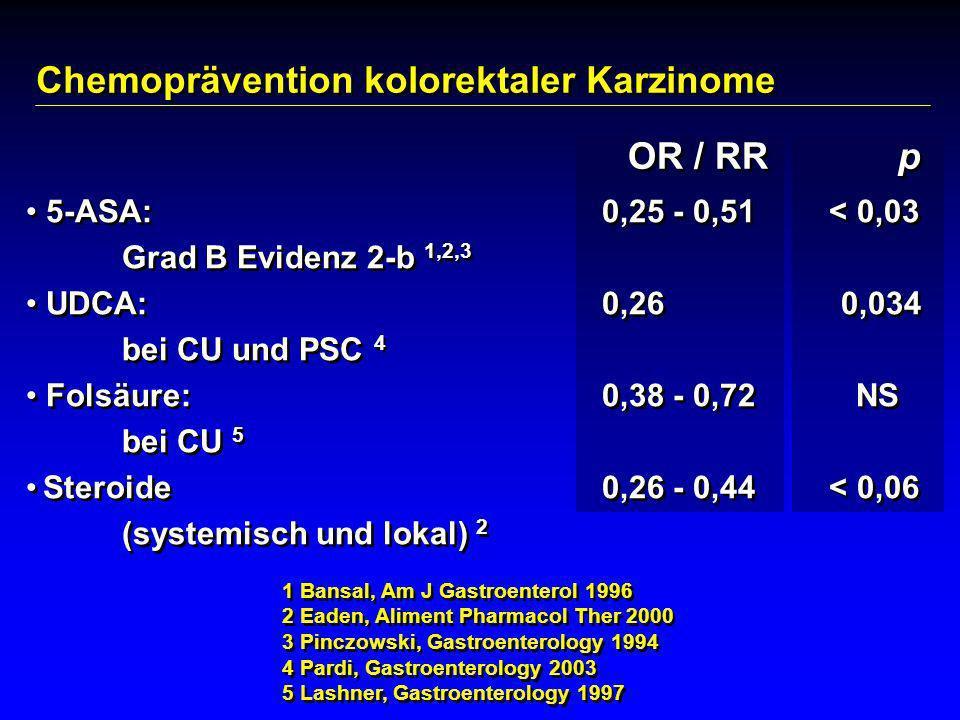 Chemoprävention kolorektaler Karzinome 5-ASA: 0,25 - 0,51 < 0,03 Grad B Evidenz 2-b 1,2,3 UDCA: 0,26 0,034 bei CU und PSC 4 Folsäure: 0,38 - 0,72 NS b