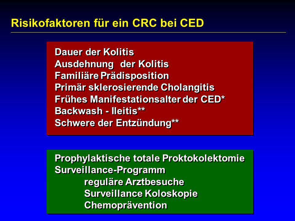 CRC Risiko bei Pankolitis ulcerosa und Morbus Crohn: nach 15 J.: 3%, nach 20 J.: 7%, nach 30 J.: 18% 1 (25-30% 2 ) Early onset Colitis ulcerosa nach 25 Jahren: 40% CRC Risiko bei Pankolitis ulcerosa und Morbus Crohn: nach 15 J.: 3%, nach 20 J.: 7%, nach 30 J.: 18% 1 (25-30% 2 ) Early onset Colitis ulcerosa nach 25 Jahren: 40% 1.Gyde et al.