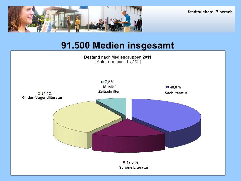 2009 in Zahlen > 258.300 Besucher, > 8.700 aktive Leser, > 579.000 Ausleihen Leistungszahlen 2011 (incl. Mediothek) Stadtbücherei Biberach