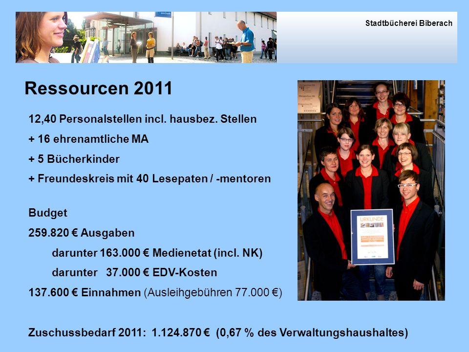 Ressourcen 12,40 Personalstellen incl.hausbez.