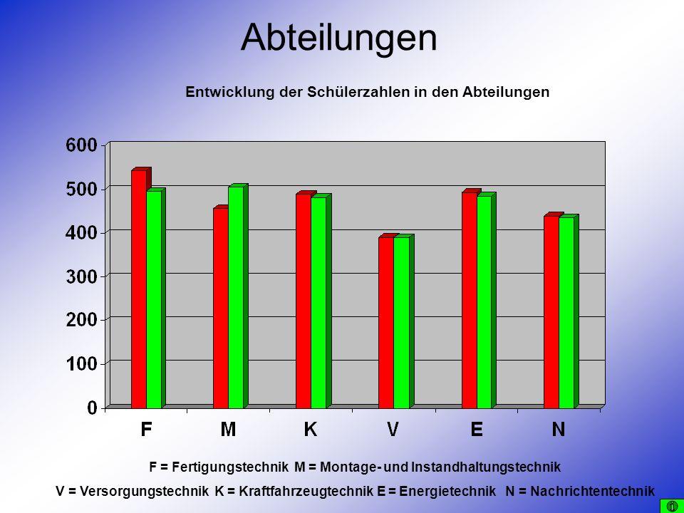 Lehrkräfte Beschäftigungs- verhältnis VollzeitTeilzeitSumme Höherer Dienst44549 Gehobener Dienst12315 Summe56864 Beschäftigungs- verhältnis Nebenamtliche, neben- u.