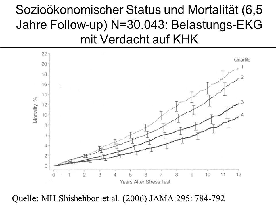 Sozioökonomischer Status und Mortalität (6,5 Jahre Follow-up) N=30.043: Belastungs-EKG mit Verdacht auf KHK Quelle: MH Shishehbor et al. (2006) JAMA 2