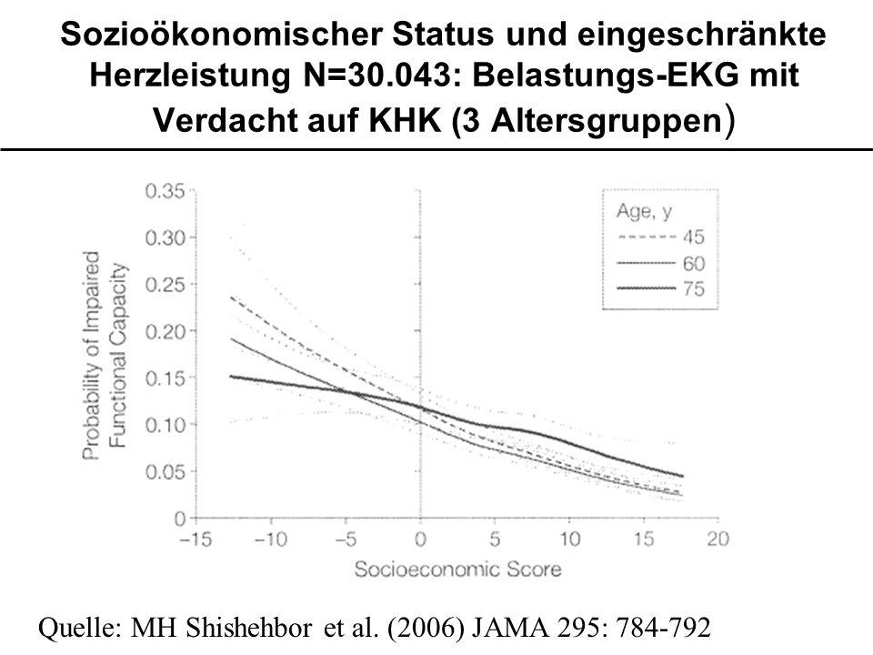 Sozioökonomischer Status und eingeschränkte Herzleistung N=30.043: Belastungs-EKG mit Verdacht auf KHK (3 Altersgruppen ) Quelle: MH Shishehbor et al.
