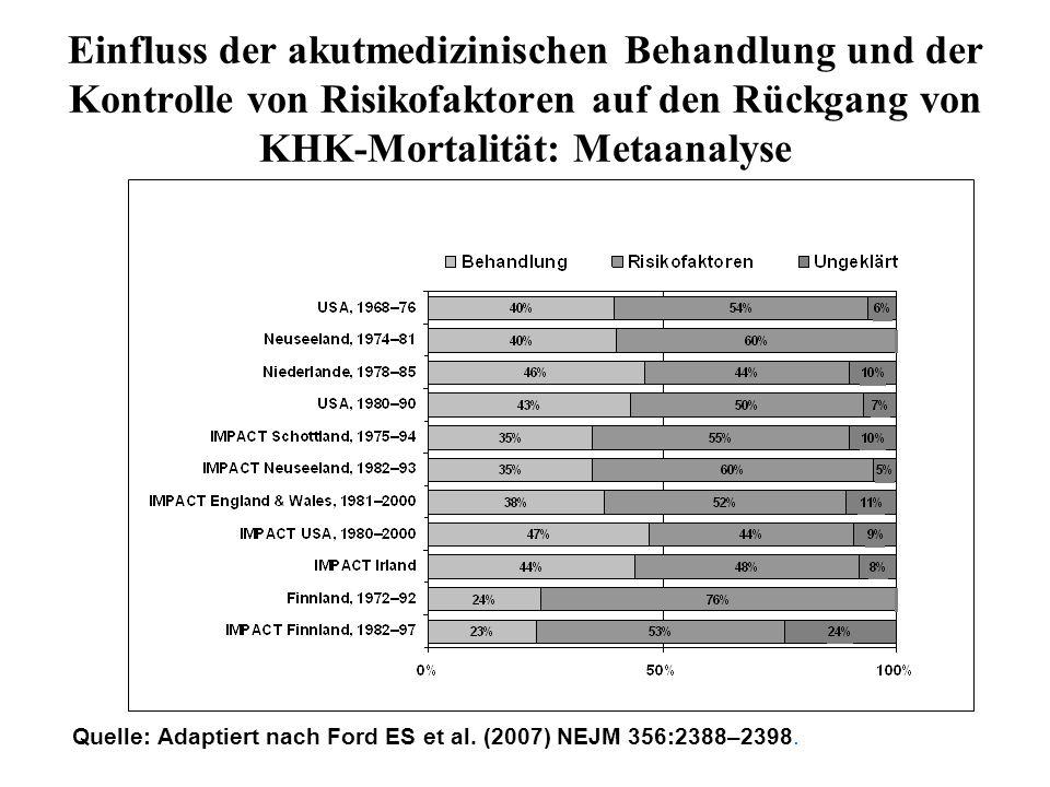 Quelle: Adaptiert nach Ford ES et al. (2007) NEJM 356:2388–2398. Einfluss der akutmedizinischen Behandlung und der Kontrolle von Risikofaktoren auf de