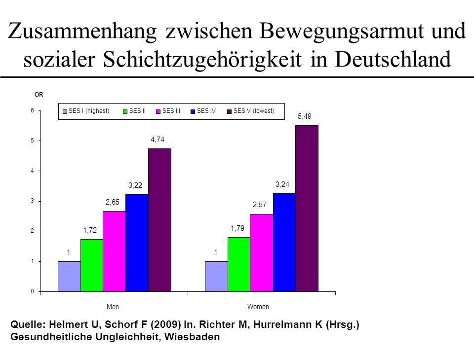 Zusammenhang zwischen Bewegungsarmut und sozialer Schichtzugehörigkeit in Deutschland 11 1,72 1,79 2,65 2,57 3,22 3,24 4,74 5,49 0 1 2 3 4 5 6 MenWome