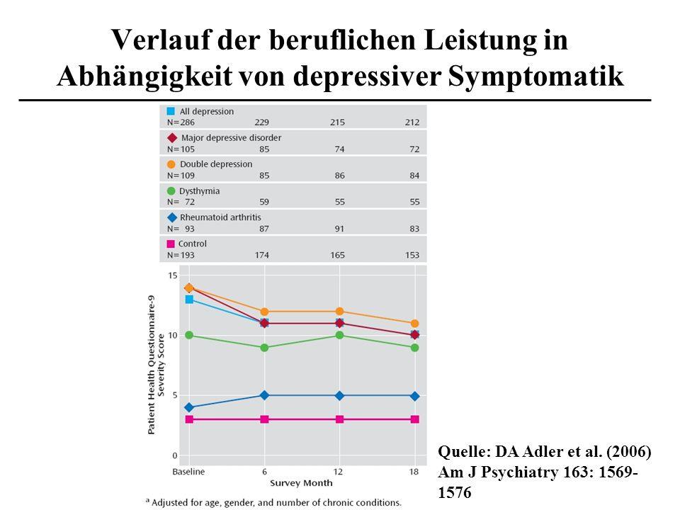Verlauf der beruflichen Leistung in Abhängigkeit von depressiver Symptomatik Quelle: DA Adler et al. (2006) Am J Psychiatry 163: 1569- 1576