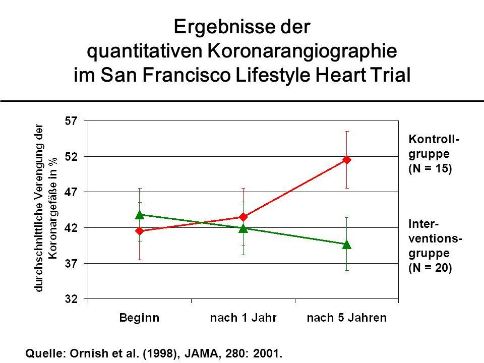 Quelle: Ornish et al. (1998), JAMA, 280: 2001. Ergebnisse der quantitativen Koronarangiographie im San Francisco Lifestyle Heart Trial Inter- ventions