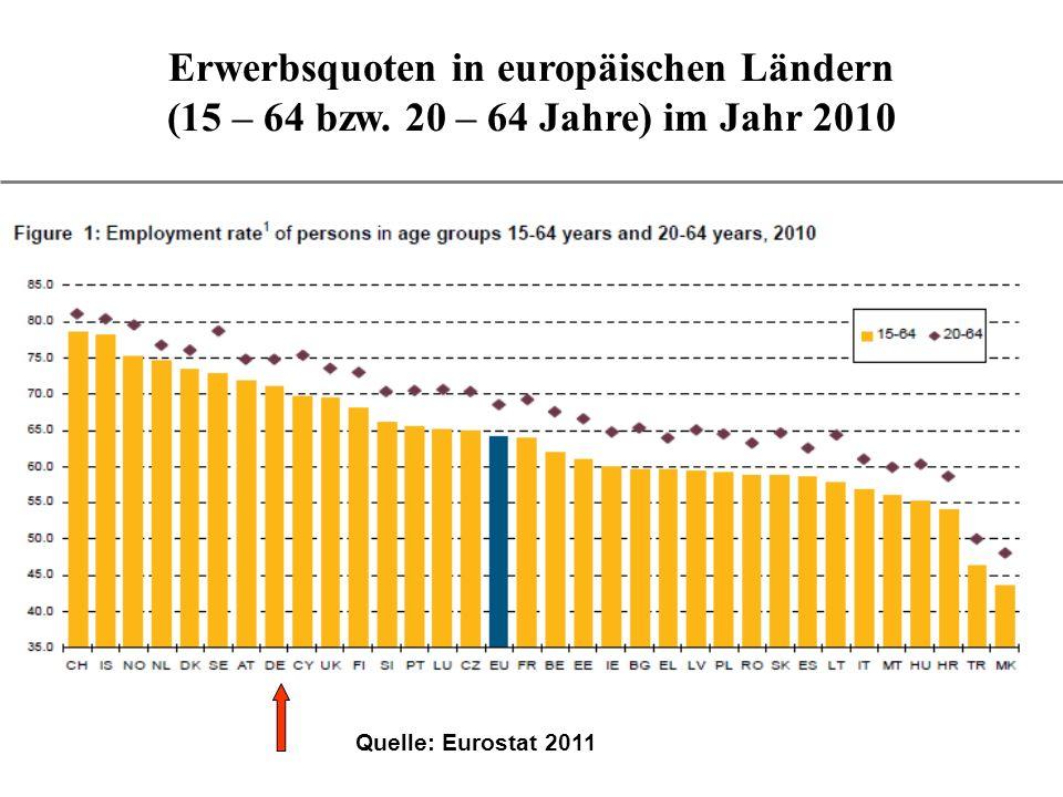 Erwerbsquoten in europäischen Ländern (15 – 64 bzw. 20 – 64 Jahre) im Jahr 2010 Quelle: Eurostat 2011