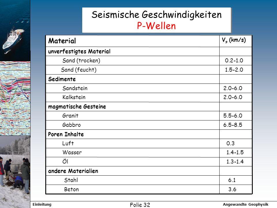 Angewandte GeophysikEinleitung Folie 32 Seismische Geschwindigkeiten P-Wellen unverfestigtes Material 3.6 Beton 6.1 Stahl andere Materialien 1.3-1.4 Öl 1.4-1.5 Wasser 0.3 Luft Poren Inhalte 6.5-8.5 Gabbro 5.5-6.0 Granit magmatische Gesteine 2.0-6.0 Kalkstein 2.0-6.0 Sandstein Sedimente 1.5-2.0 Sand (feucht) 0.2-1.0 Sand (trocken) V p (km/s) Material