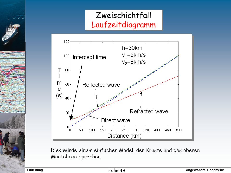 Angewandte GeophysikEinleitung Folie 49 Zweischichtfall Laufzeitdiagramm h=30km v 1 =5km/s v 2 =8km/s Dies würde einem einfachen Modell der Kruste und des oberen Mantels entsprechen.