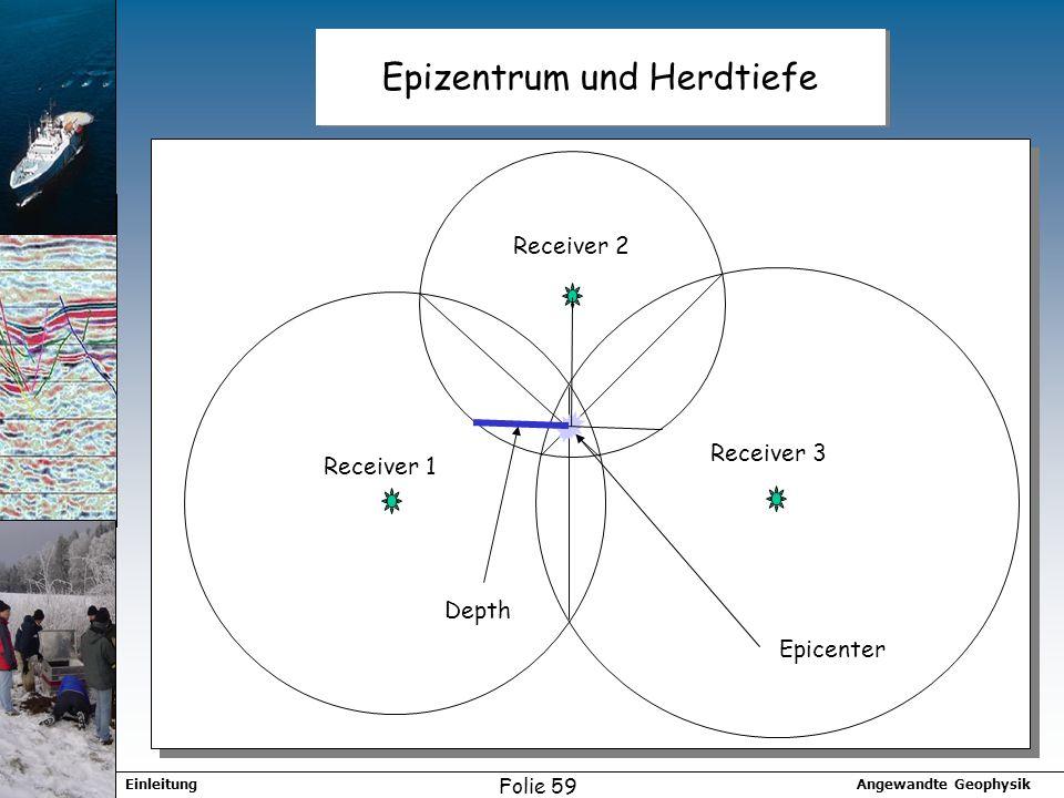 Angewandte GeophysikEinleitung Folie 59 Epizentrum und Herdtiefe Depth Receiver 1 Receiver 2 Receiver 3 Epicenter