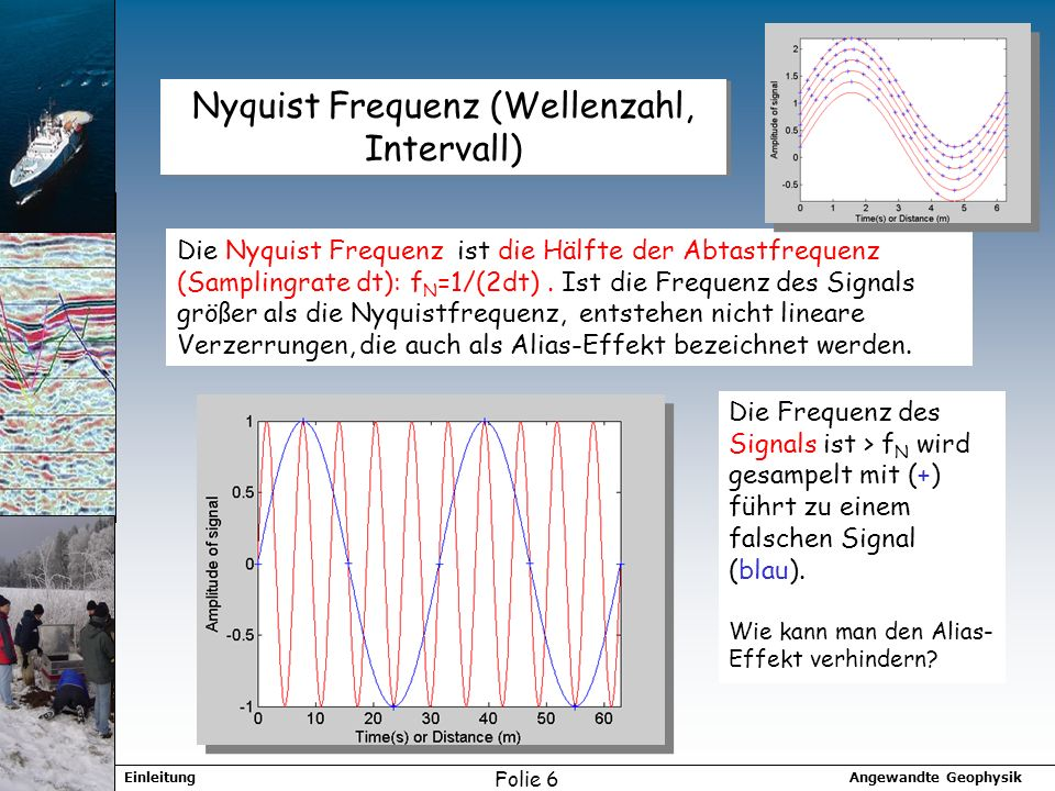 Angewandte GeophysikEinleitung Folie 6 Nyquist Frequenz (Wellenzahl, Intervall) Die Nyquist Frequenz ist die Hälfte der Abtastfrequenz (Samplingrate dt): f N =1/(2dt).