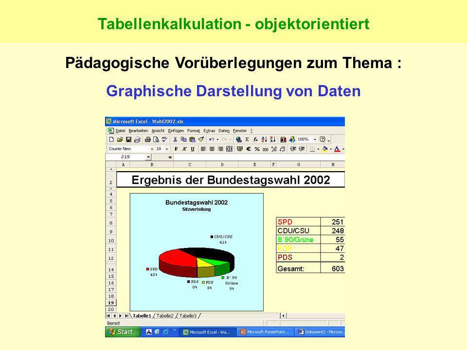 Funktion und SyntaxBedeutungBeispiel =SUMME(Bereich)Summe=SUMME(B3:B9) =MITTELWERT(Bereich)Mittelwert, Durchschnitt=MITTELWERT(B3:B9) =MIN(Bereich)Kle