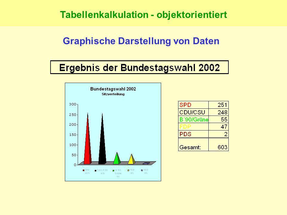 Pädagogische Vorüberlegungen zum Thema : Graphische Darstellung von Daten