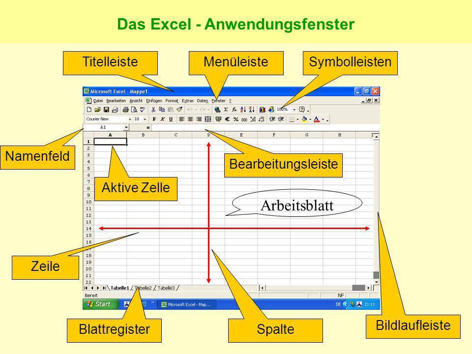 Das Excel - Anwendungsfenster TitelleisteMenüleisteSymbolleisten Blattregister Bildlaufleiste Aktive Zelle Namenfeld Bearbeitungsleiste Spalte Zeile Arbeitsblatt