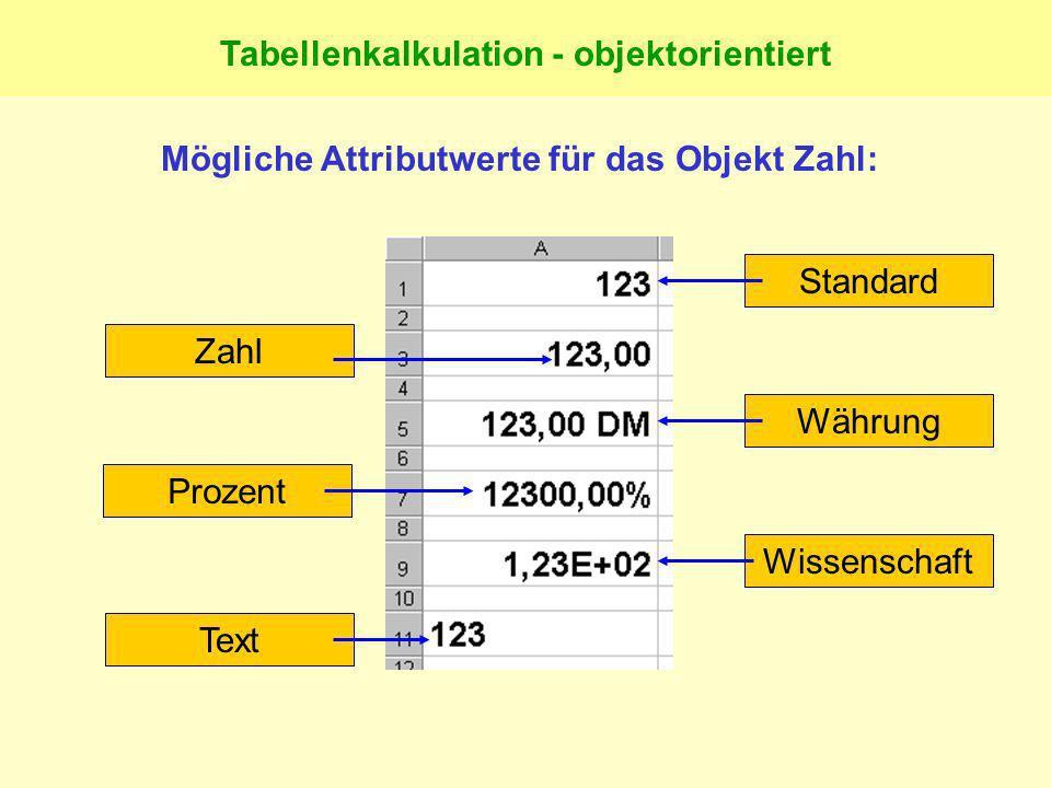 Tabellenkalkulation - objektorientiert Mögliche Attributwerte für das Objekt Zahl: TextZahlProzentStandardWährungWissenschaft