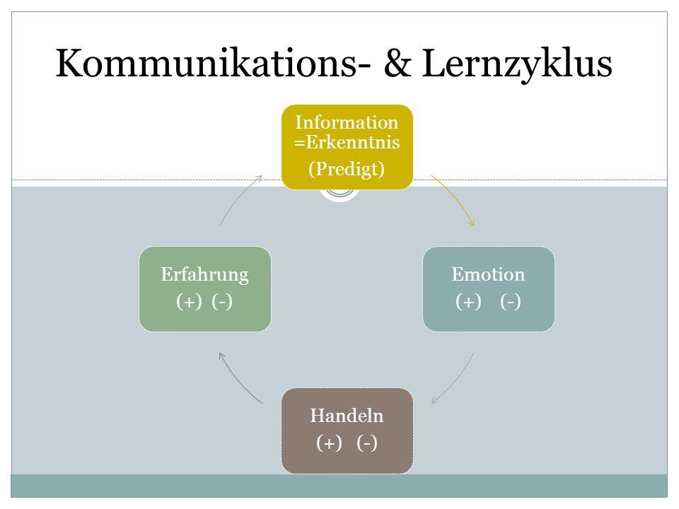 Kommunikations- & Lernzyklus Information =Erkenntnis (Predigt) Emotion (+) (-) Handeln (+) (-) Erfahrung (+) (-)