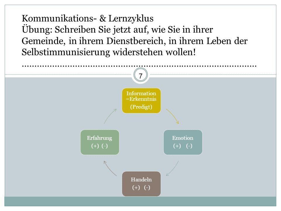 Kommunikations- & Lernzyklus Übung: Schreiben Sie jetzt auf, wie Sie in ihrer Gemeinde, in ihrem Dienstbereich, in ihrem Leben der Selbstimmunisierung