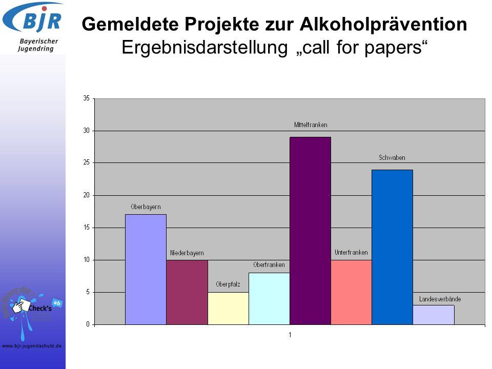 www.bjr-jugendschutz.de Gemeldete Projekte zur Alkoholprävention Ergebnisdarstellung call for papers