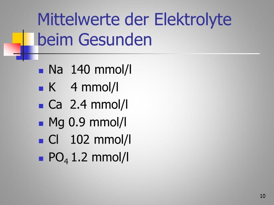 9 2.Der Elektrolythaushalt Es gibt 6 wichtige Elektrolyte im Organismus (= Spurenelemente = Mineralstoffe) Natrium (Na +) im Extrazellulärraum, regelt