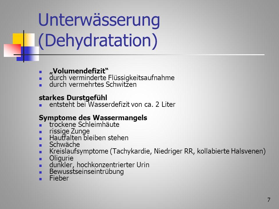 Unterwässerung (Dehydratation) Volumendefizit durch verminderte Flüssigkeitsaufnahme durch vermehrtes Schwitzen starkes Durstgefühl entsteht bei Wasserdefizit von ca.