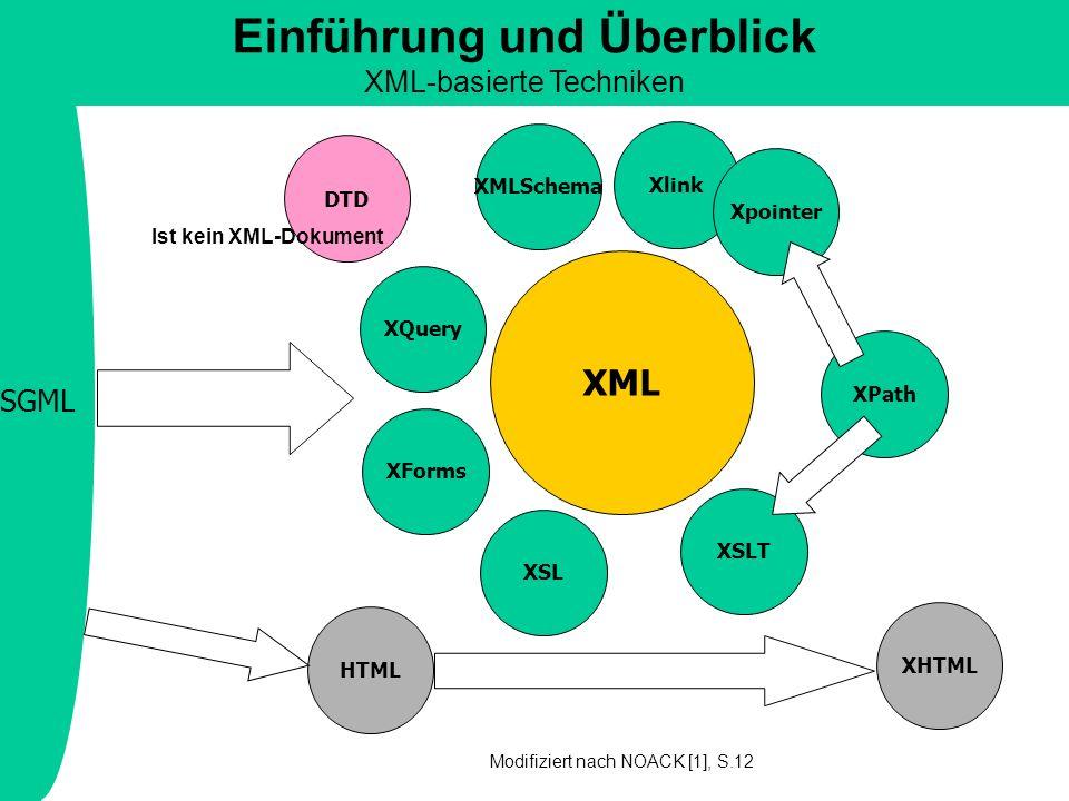 SGML XML DTD von XML WML MathML XHTML Einführung und Überblick HTML und XHTML Die folgende Folie zeigt, dass durch eine DTD mit XHTML eine Markup- Sprache vorliegt, die der XML-Spezifikation unterliegt und damit die Eigenschaft der Wohlgeformtheit besitzt.