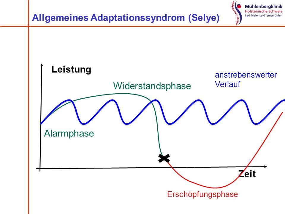 Alarmphase Widerstandsphase Allgemeines Adaptationssyndrom (Selye) Leistung Zeit Erschöpfungsphase anstrebenswerter Verlauf