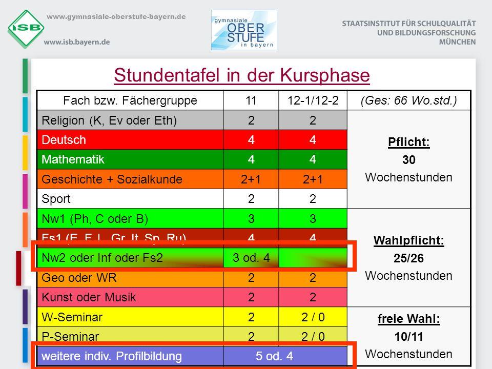 www.gymnasiale-oberstufe-bayern.de Belegungspflicht für alle Schülerinnen und Schüler in Jgst.