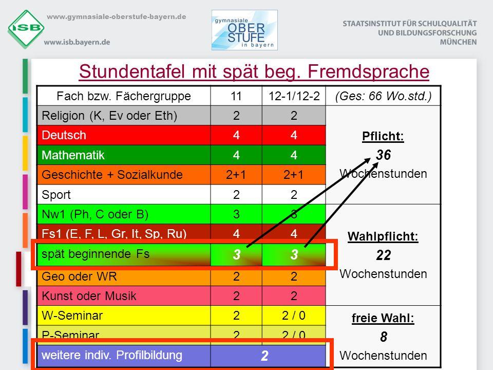 www.gymnasiale-oberstufe-bayern.de Einbringung Bei einem Abiturprüfungsfach müssen alle vier Halbjahre eingebracht werden.
