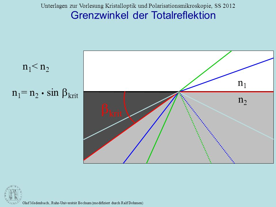 Olaf Medenbach, Ruhr-Universität Bochum (modifiziert durch Ralf Dohmen) Unterlagen zur Vorlesung Kristalloptik und Polarisationsmikroskopie, SS 2012 n