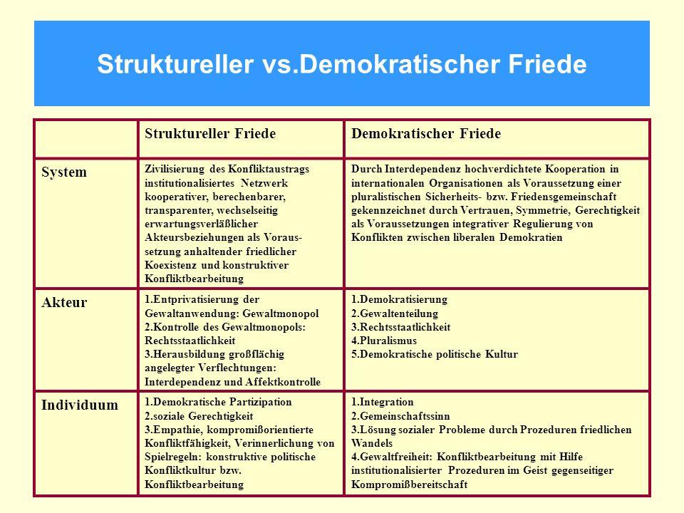 Struktureller vs.Demokratischer Friede Struktureller FriedeDemokratischer Friede System Zivilisierung des Konfliktaustrags institutionalisiertes Netzw