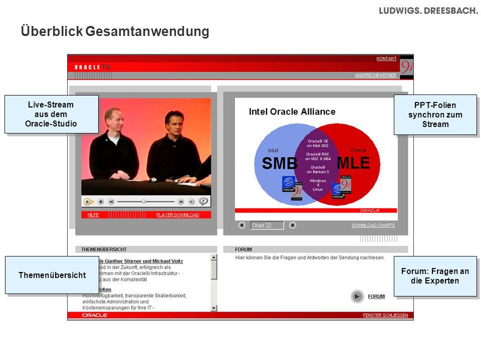 Überblick Gesamtanwendung Themenübersicht Live-Stream aus dem Oracle-Studio Live-Stream aus dem Oracle-Studio Forum: Fragen an die Experten PPT-Folien synchron zum Stream PPT-Folien synchron zum Stream