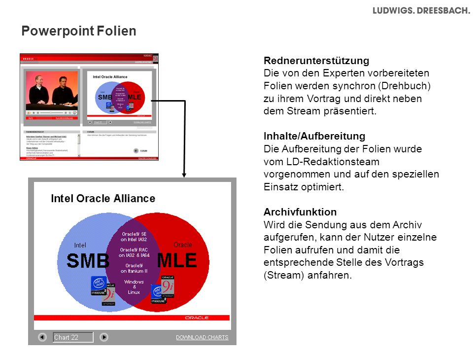 Powerpoint Folien Rednerunterstützung Die von den Experten vorbereiteten Folien werden synchron (Drehbuch) zu ihrem Vortrag und direkt neben dem Strea
