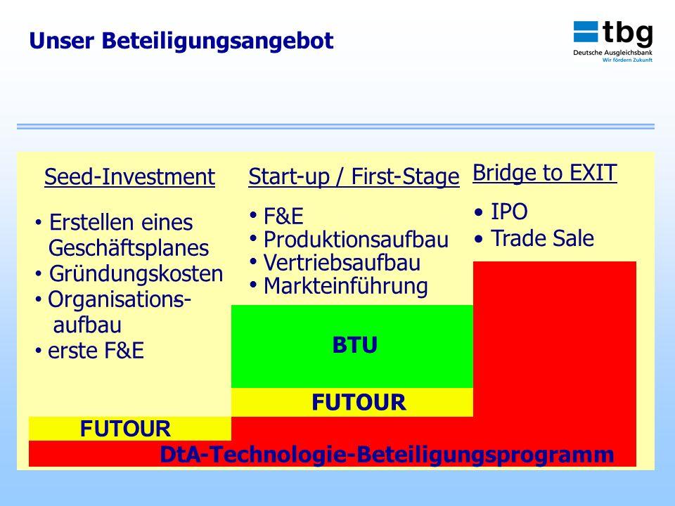 Unser Beteiligungsangebot Bridge to EXIT IPO Trade Sale Start-up / First- Stage F&E Produktionsaufbau Vertriebsaufbau Markteinführung DtA-Technologie-