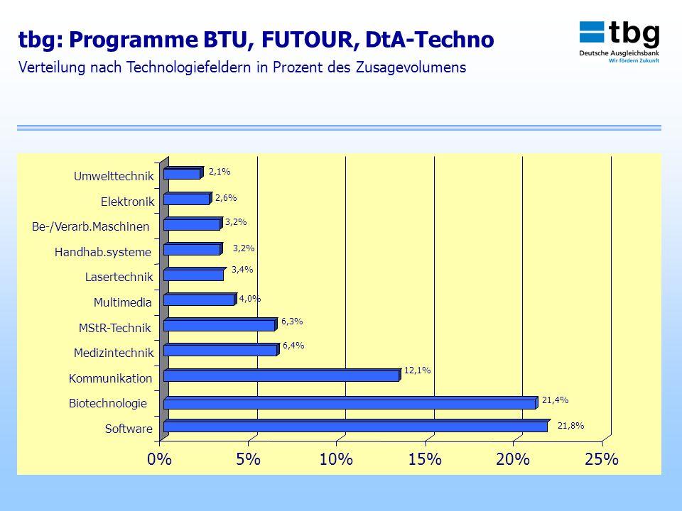 0%5%10%15%20%25% Software Biotechnologie Kommunikation Medizintechnik MStR-Technik Multimedia Lasertechnik Handhab.systeme Be-/Verarb.Maschinen Elektr