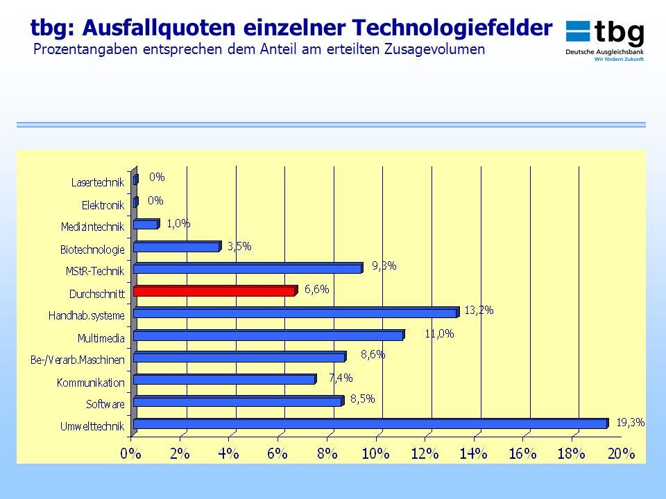 tbg: Ausfallquoten einzelner Technologiefelder Prozentangaben entsprechen dem Anteil am erteilten Zusagevolumen