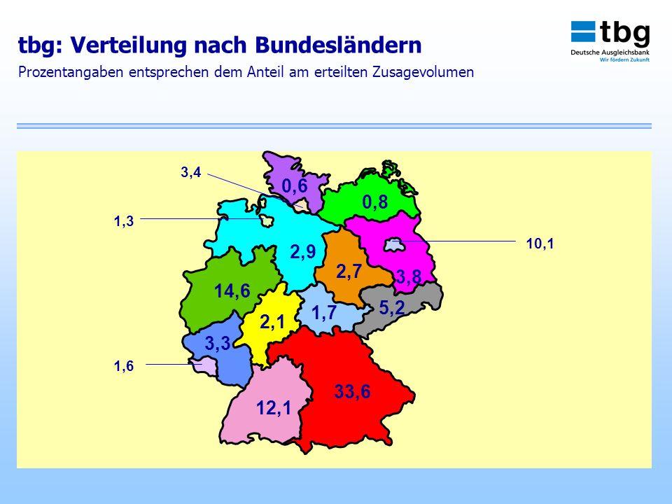 tbg: Verteilung nach Bundesländern Prozentangaben entsprechen dem Anteil am erteilten Zusagevolumen 0,6 0,8 3,4 1,3 2,9 3,8 10,1 2,7 5,2 1,7 14,6 2,1