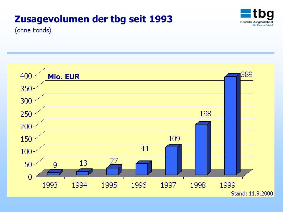 Zusagevolumen der tbg seit 1993 (ohne Fonds) Mio. EUR Stand: 11.9.2000