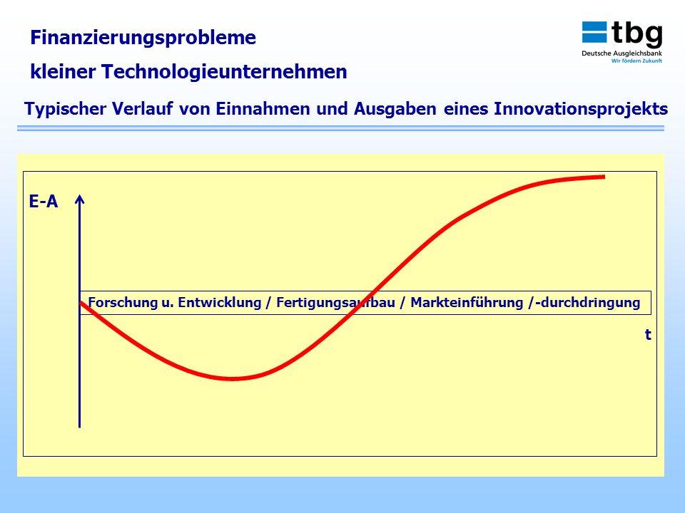 Finanzierungsprobleme kleiner Technologieunternehmen Forschung u. Entwicklung / Fertigungsaufbau / Markteinführung /-durchdringung E-A t Typischer Ver