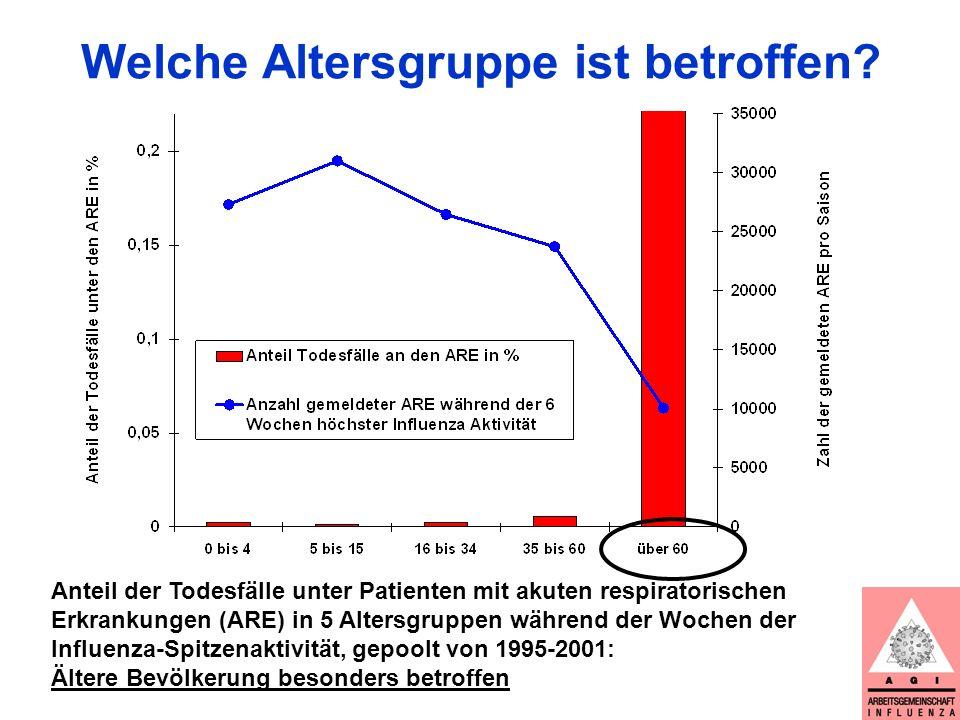 Influenza-Impfraten in der Bevölkerung >60 Jahre